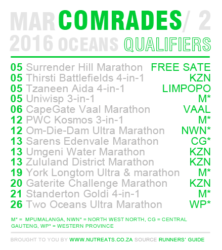 Comrades Qualifiers March 2016