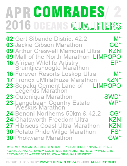 Comrades April 2016 Qualifiers and Seeding Events